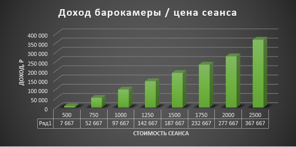 экономика баросалона