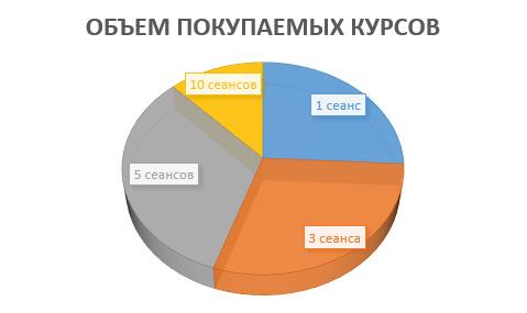 объем покупаемых курсов баротерапии