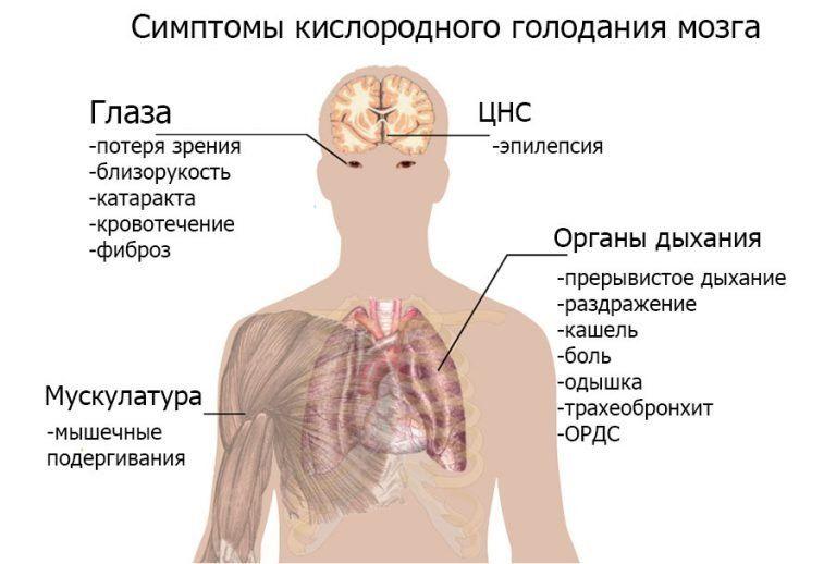 Симптомы (признаки) гипоксии