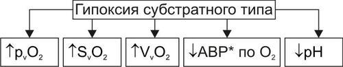Субстратная гипоксия